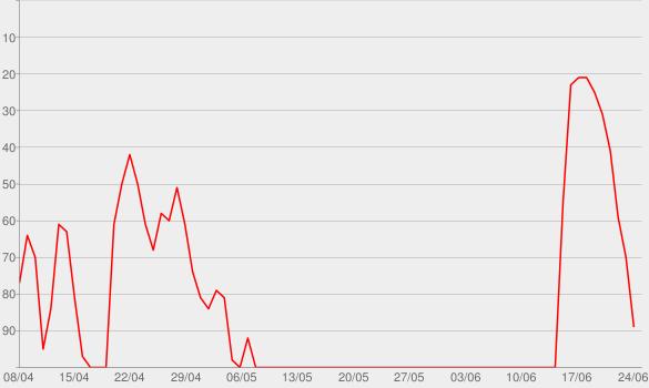 Chart progress graph for Talking Sopranos