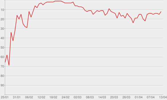 Chart progress graph for KLUGSCH-EISSER & Co. KG - Bayerisches Fernsehen