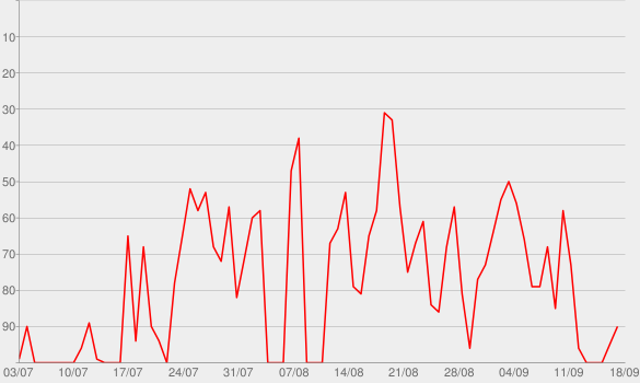 Chart progress graph for The Tai Lopez Show