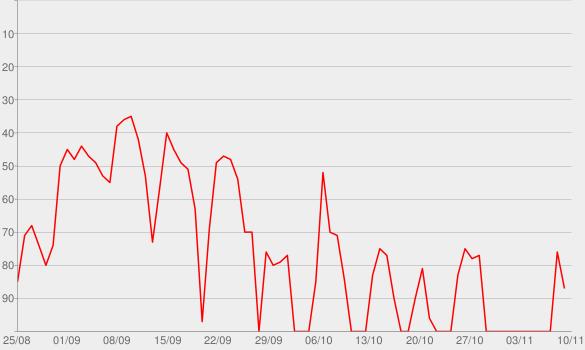 Chart progress graph for Fantasy Focus Football