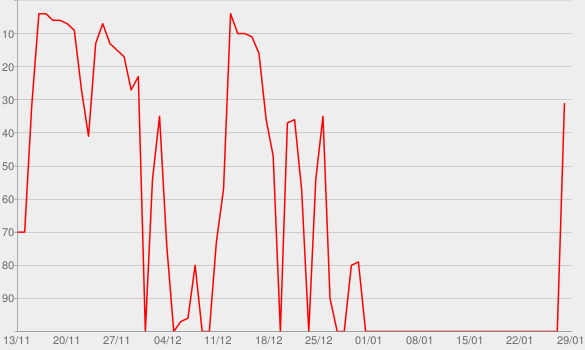 Chart progress graph for Believe (Deluxe)