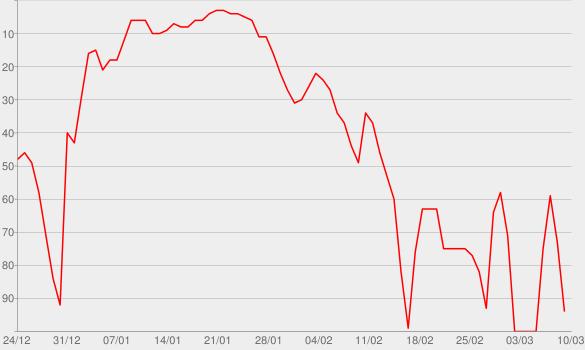 Chart progress graph for Monster: DC Sniper