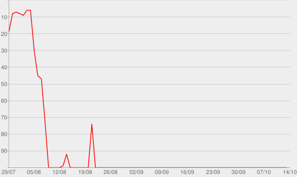 Chart progress graph for Greatest Hits So Far...