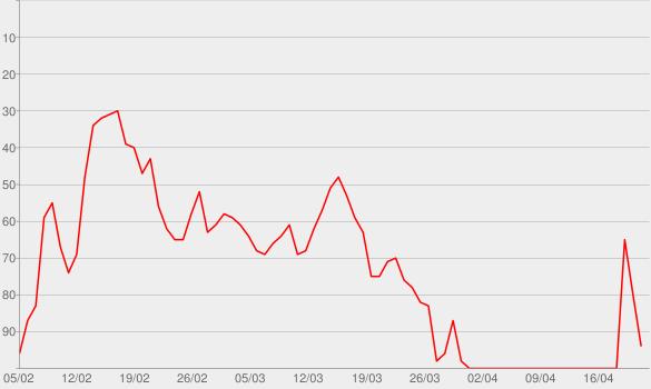 Chart progress graph for Thotiana