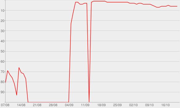 Chart progress graph for Murdaugh Murders Podcast