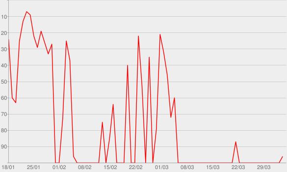 Chart progress graph for Piscininha Amor