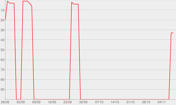 Chart progress graph for Glory