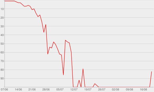Chart progress graph for Fake It til' You Make It