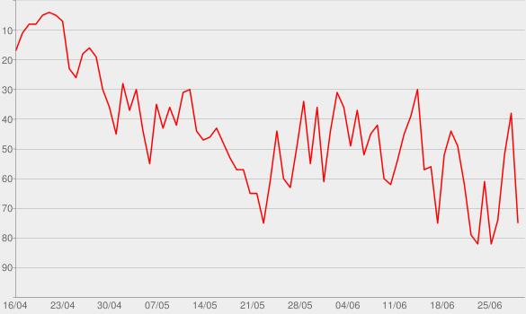 Chart progress graph for #100malMusiklegenden - podcast eins