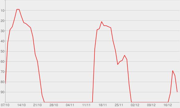 Chart progress graph for Louder Than A Riot