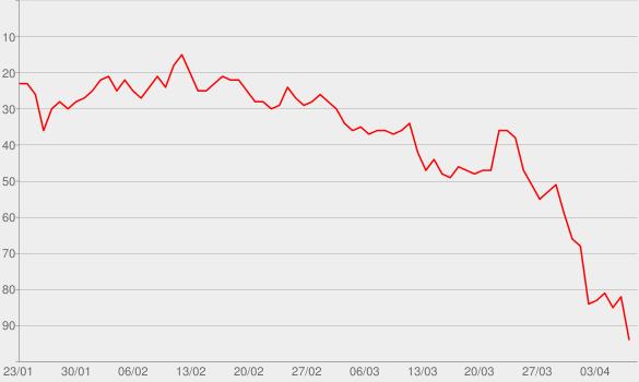 Chart progress graph for 6 Words