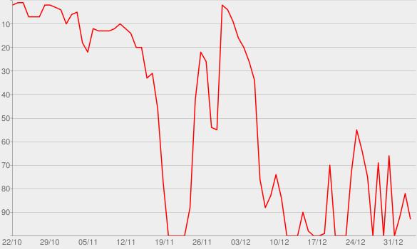 Chart progress graph for Sehen, was Menschen nicht sagen - Der Körpersprache-Podcast