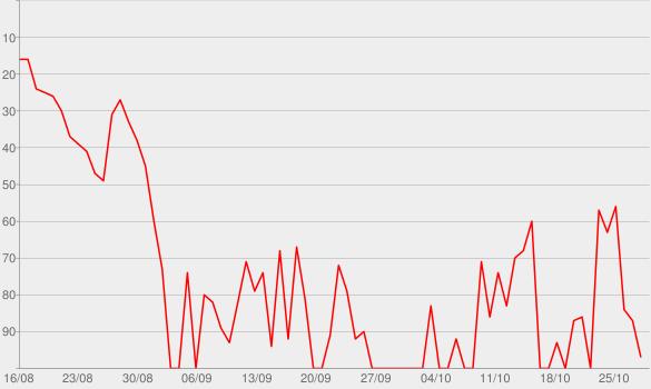 Chart progress graph for Motivation