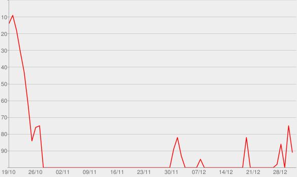 Chart progress graph for Caution Never Won a War