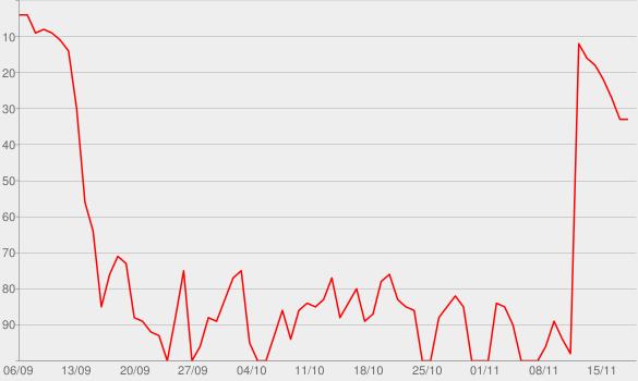 Chart progress graph for homecoming queen?