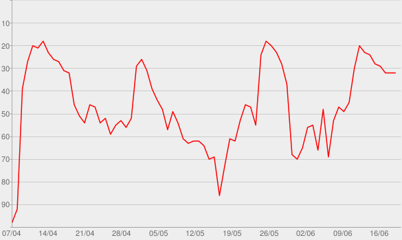 Chart progress graph for Bannon's War Room