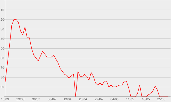 Chart progress graph for Molly (feat. Wiz Khalifa, Mally Mall & Cedric Gervais)