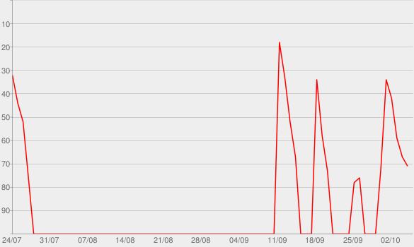 Chart progress graph for Phrasenmäher - Fußball-Podcast von BILD