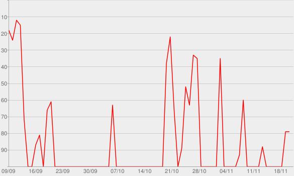 Chart progress graph for StartUp Podcast