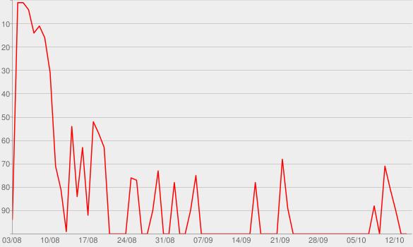 Chart progress graph for schlank + gesund mit Patric Heizmann | Abnehmen | Fitness | Ernährung | Motivation