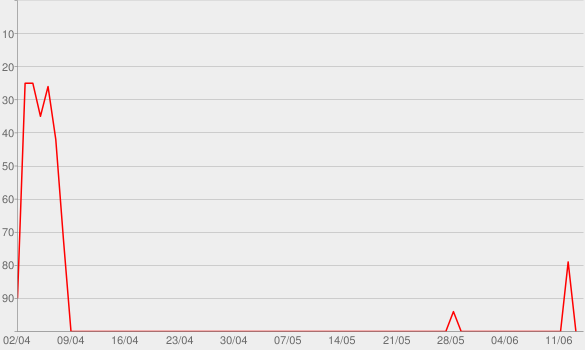 Chart progress graph for Bruce Springsteen: Greatest Hits