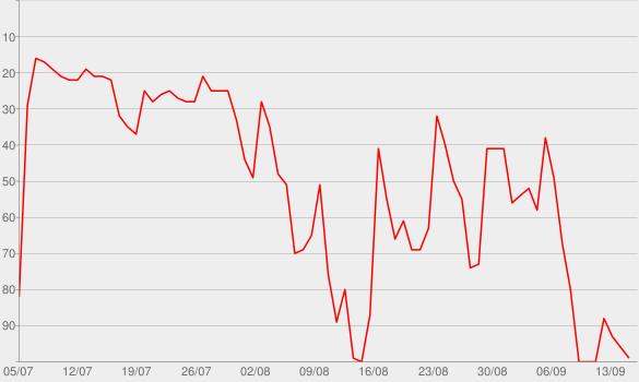 Chart progress graph for Vinyl Cafe