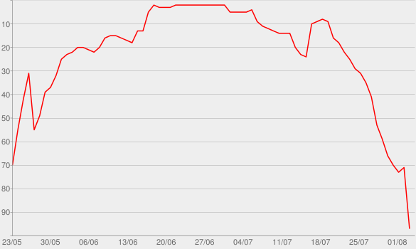 Chart progress graph for Missing in Alaska