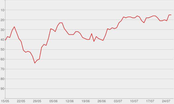 Chart progress graph for Morbid: A True Crime Podcast