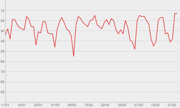 Chart progress graph for Conan O'Brien Needs A Friend