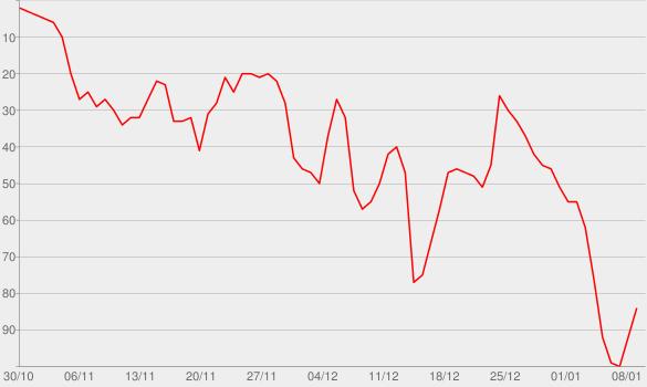 Chart progress graph for Focus