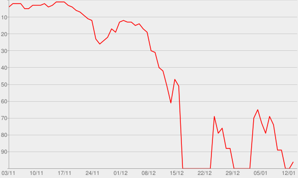 Chart progress graph for Tell Me Something I Don't Know