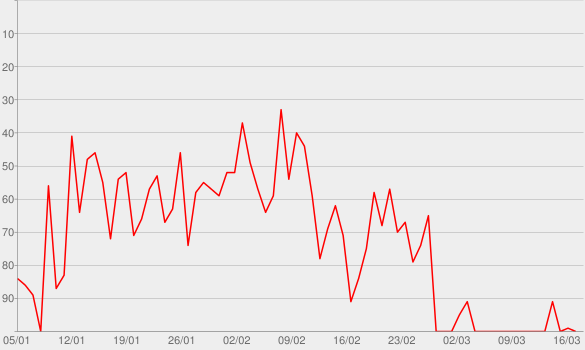 Chart progress graph for Das Böse - ein Deezer Originals Podcast