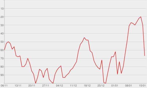 Chart progress graph for X22 Report
