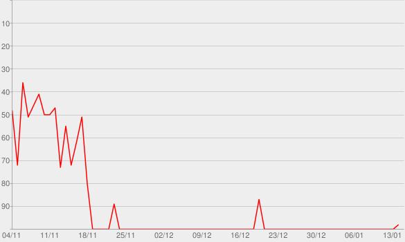 Chart progress graph for WDR 2 Krimitipp