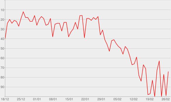 Chart progress graph for MegaHits 2016 - Die Erste