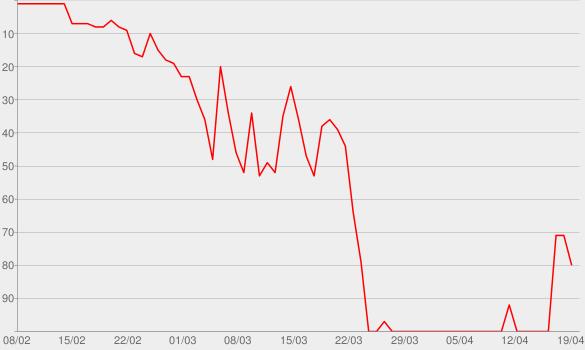 Chart progress graph for KKS