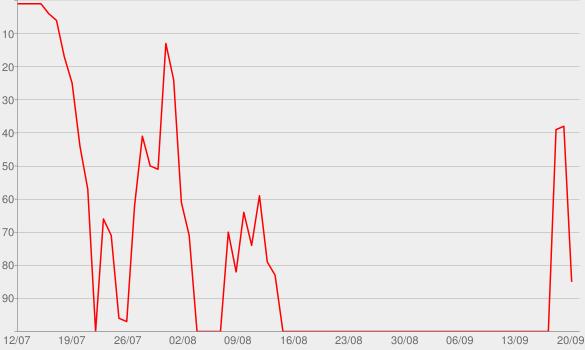 Chart progress graph for Alleine ist schwer - Der Sportpodcast mit Jonas und Mats Hummels