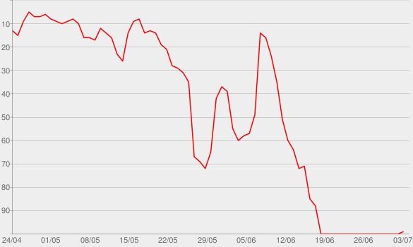 Chart progress graph for Talking Politics: HISTORY OF IDEAS