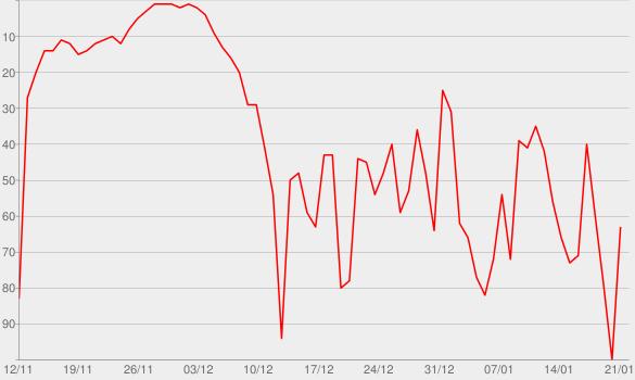 Chart progress graph for Negra voz