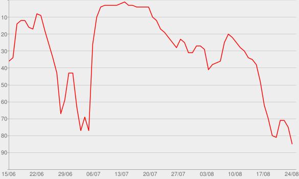 Chart progress graph for Der Mörder und meine Cousine