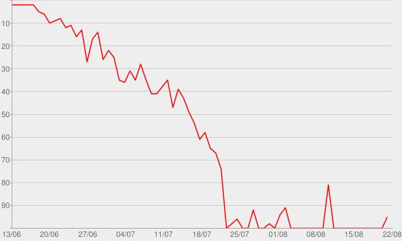 Chart progress graph for Enough Is Enough