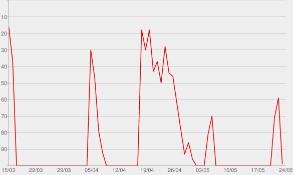 Chart progress graph for Nie Gehört - Der Podcast, der Dir eine Stimme gibt