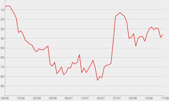 Chart progress graph for No Guidance (feat. Drake)
