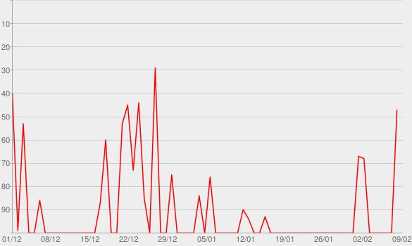 Chart progress graph for FROZEN Official UK Podcast