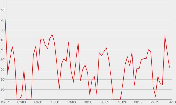 Chart progress graph for Spanish Podcasts – Tu escuela de español