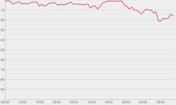 Chart progress graph for Up
