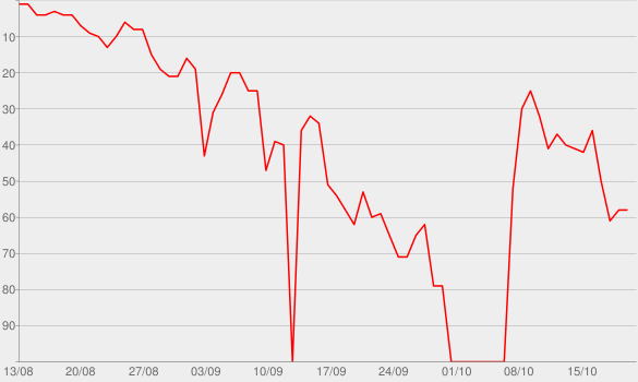 Chart progress graph for Rumors