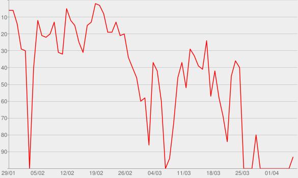Chart progress graph for ReCivilization from CBC Radio