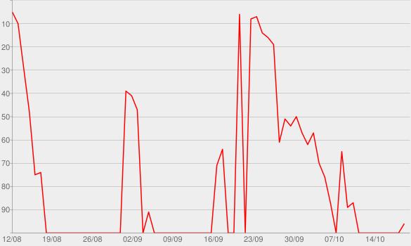 Chart progress graph for PTX, Vol. III