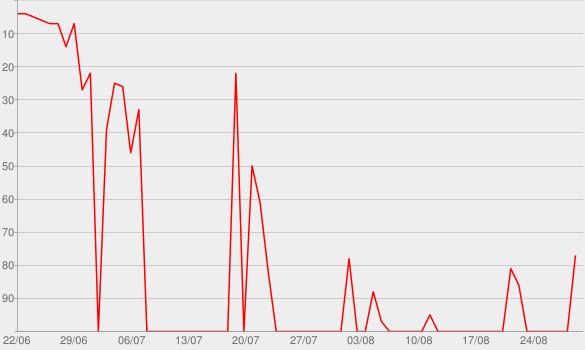 Chart progress graph for The Final Curtain, Pt. 2